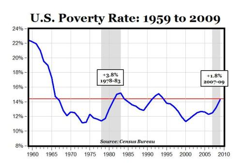 Fuente: CARPE DIEM Professor Mark J. Perry's Blog for Economics and Finance (http://mjperry.blogspot.com/2010/09/us-poverty-rate-1959-to-2009.html)
